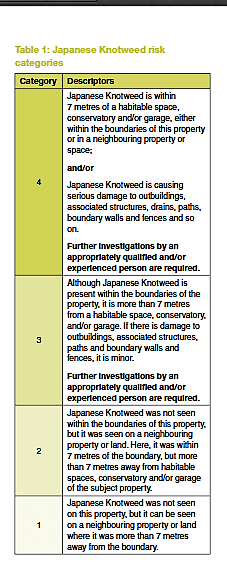 Japanese Knotweed rick categories